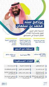 التسجيل في منصة سند محمد بن سلمان للزواج 1443