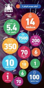 تركي آل الشيخ يعلن عن موعد بدء فعاليات موسم الرياض الثاني الجديد